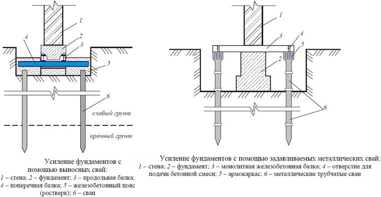 Схема усиления фундамента винтовыми сваями.