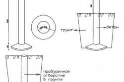 Схема устройства буронабивного свайного фундамента