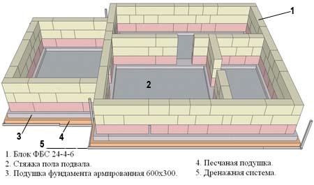Фундамент с цокольным этажом своими руками