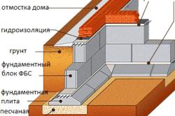 Схема устройства фундамента из ФБС