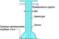 Схема устройства фундамента ТИСЭ