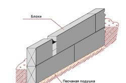 Схема устройства ленточного фундамента из ФБС