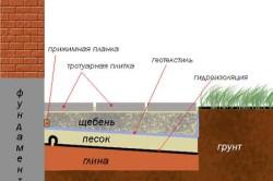 Схема устройства отмостки