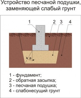 Как сделать подушку на фундамент 150