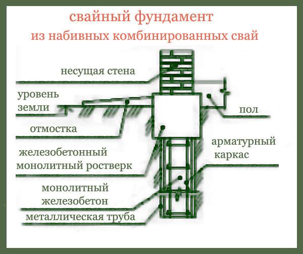 Схема устройства свайного