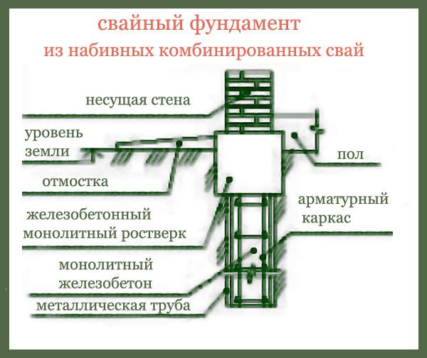 Фундамент из свай своими руками для дома пошаговая инструкция 95