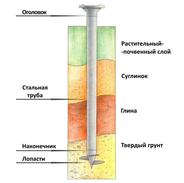 Схема заложения винтовой сваи.