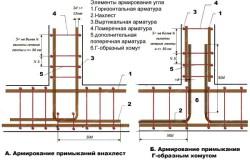 Схема устройства армирования фундамента.
