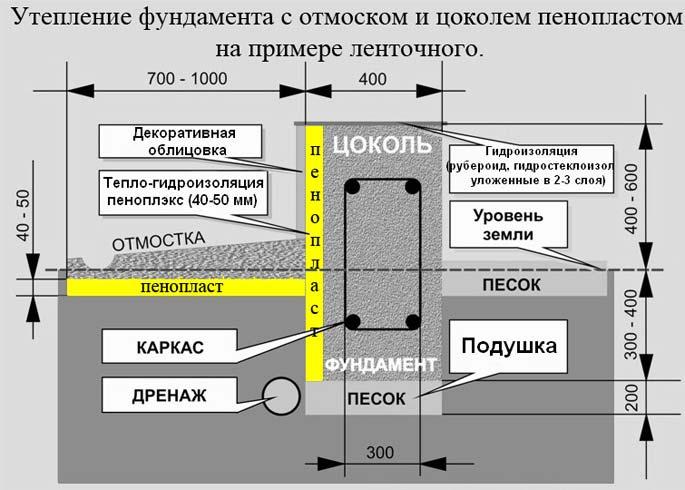 Схема утепления ленточного