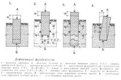 Схема видов деформации фундаментов