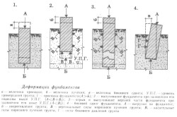 Схема видов деформации фундаментов.