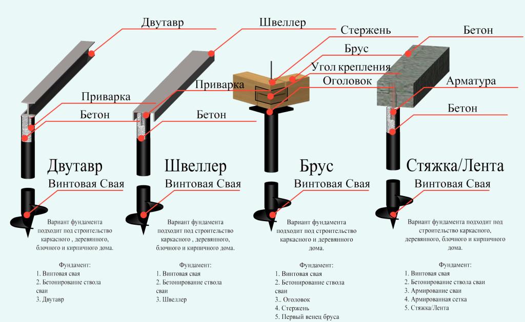 Схема видов фундамента на