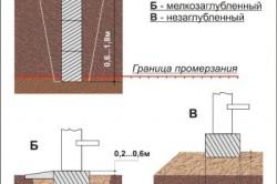 Схема видов фундаментов по заглублению