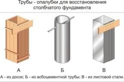 Схема видов опалубки для столбчатого фундамента
