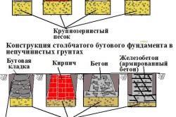 Схема, показывающая виды столбчатого фундамента