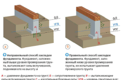 Схема закладки фундамента в промерзающем грунте.