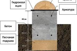 Схема заливки фундамента для дома из бруса.