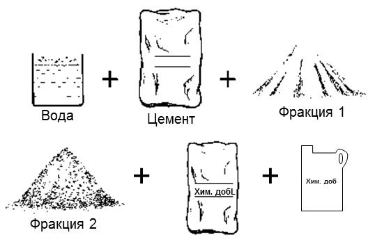 Схема наполнителей цементного раствора
