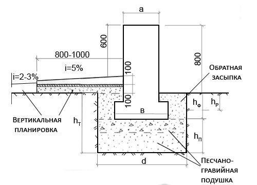 Параметры мелкозаглубленного фундамента