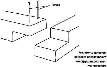 Фундамент для дома из шпал своими руками 34