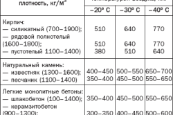 Таблица взаимосвязи строительного материала, температуры воздуха и толщины стен дома.