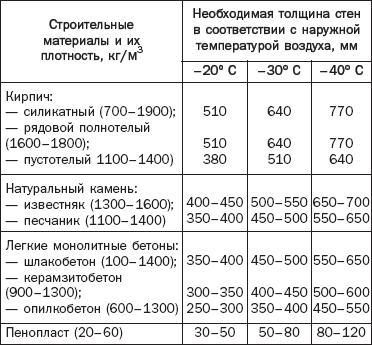 Сколько арматуры на 1 м3 бетона для фундамента расход норма
