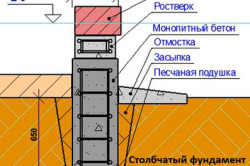 Схема столбчатого фундамента из монолитного бетона