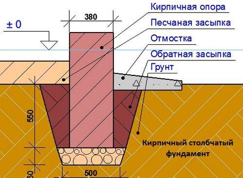 Блочный фундамент. Схема