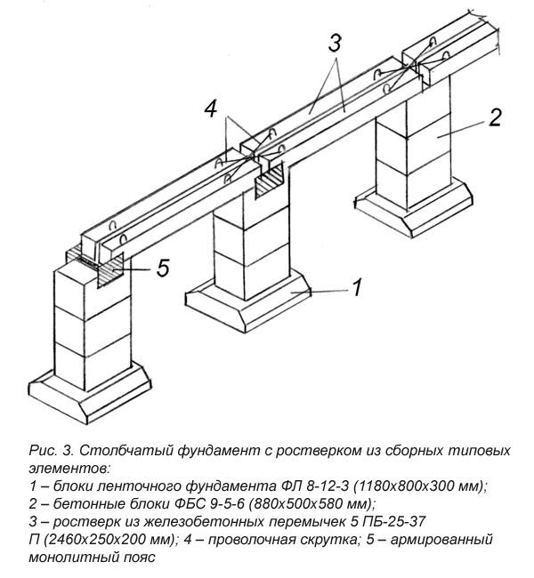 Столбчатый фундамент своими руками из пвх трубы 185