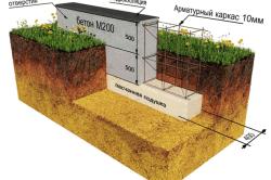 Строение монолитного ленточного фундамента: песок, бетон, арматура