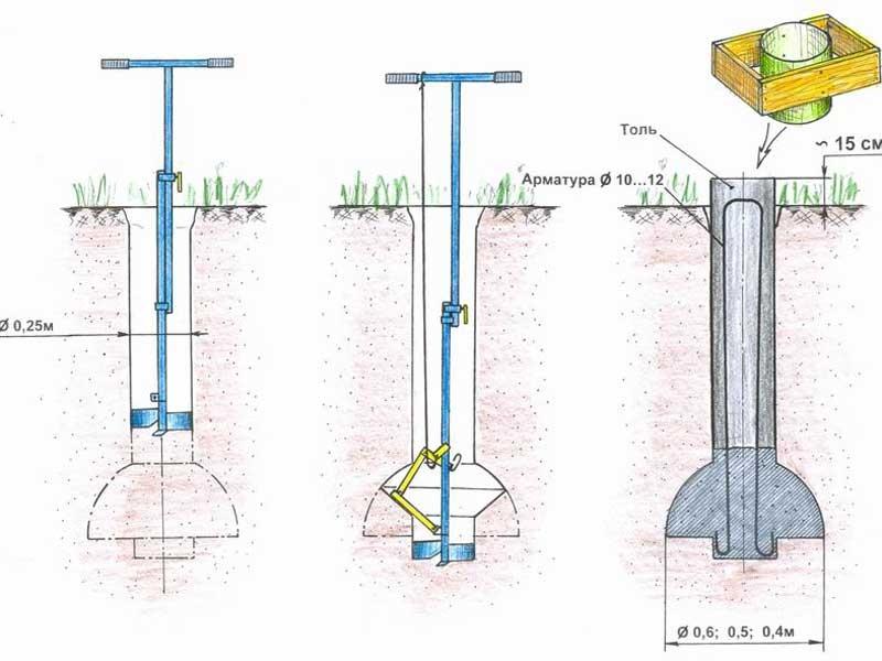 Устройство сруба на свайном фундаменте