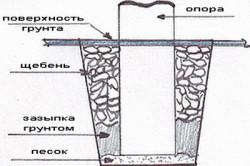 Установка опоры столбчатого фундамента.