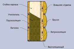 Гидроизоляция деревянного сруба от бетонной стяжки