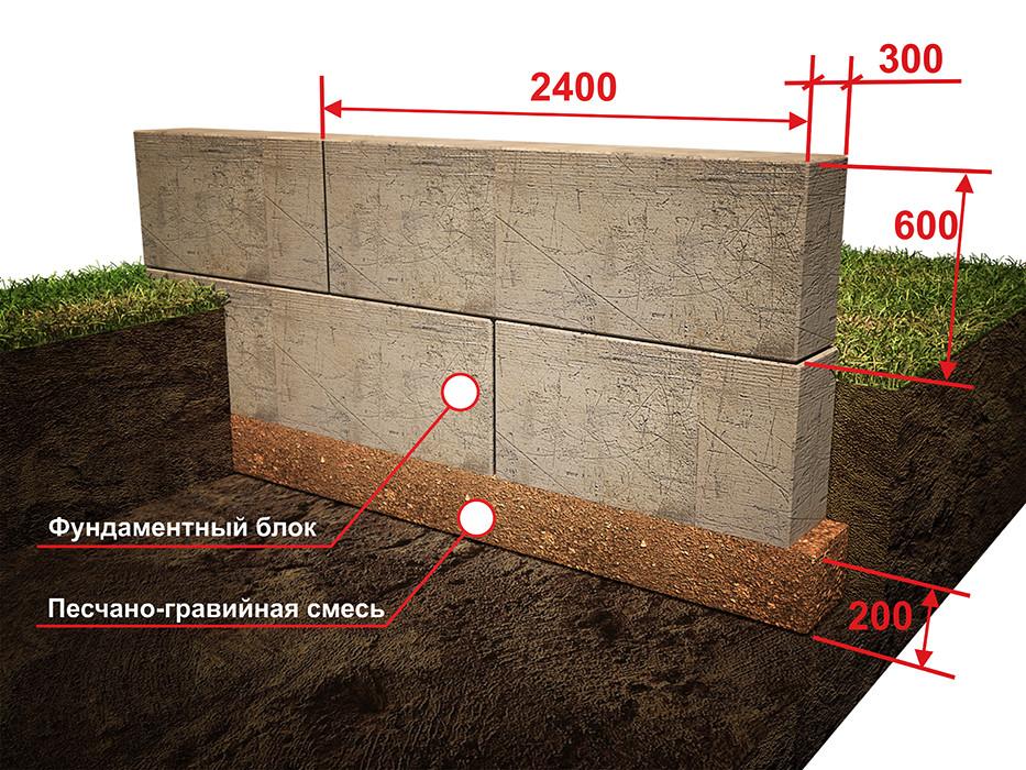 Схема фундамента из блоков для дома