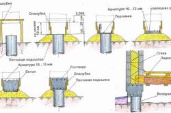 Схема опалубки для фундамента.