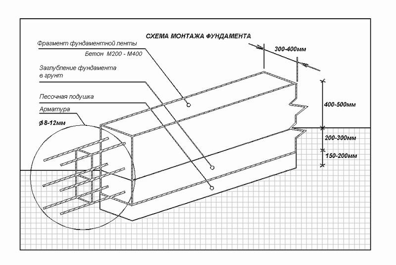 Схема армирования фундаментов