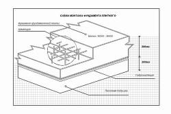 Схема монтажа плитного фундамента.