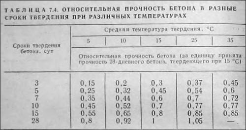 Таблица относительной прочности бетона в разные сроки твердения при разных температурах.