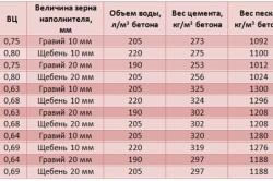 Таблица приготовления бетона по маркам