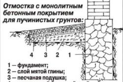 Схема отмостки для пучинистых грунтов