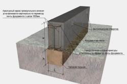 Схема устройства мелкозаглубленного ленточного фундамента.
