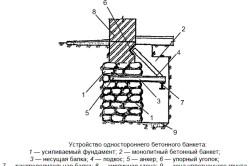 Схема устройства, необходимого для усиления фундамента дома.