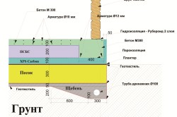 Схема выполнения гидрозащиты фундамента