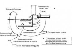 Факторы потери тепла через фундамент