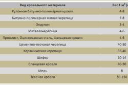 Таблица значений веса кровельных материалов