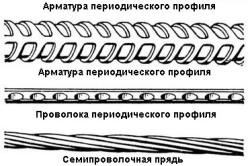 Схема видов арматуры.