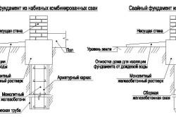 Схема видов свайного фундамента
