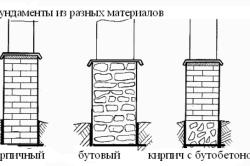 Виды материалов для фундамента