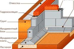 Схема железобетонного ленточного фундамента