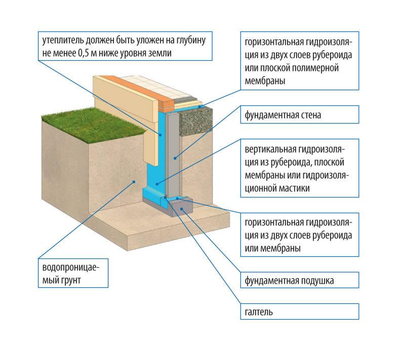 Гидроизоляция и теплоизоляция цоколя